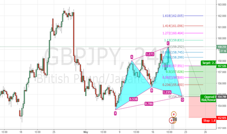 GBPJPY: Cypher GBPJPY 4 hour