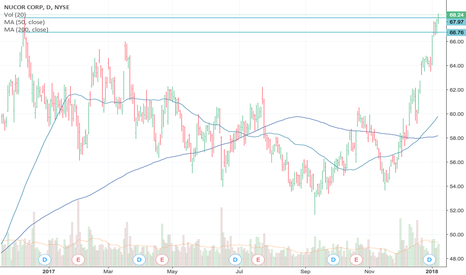 NUE: Nucor Steel Breaking Out