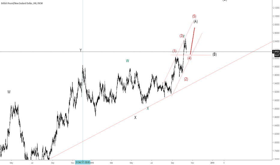 GBPNZD: GBPNZD upside possibility
