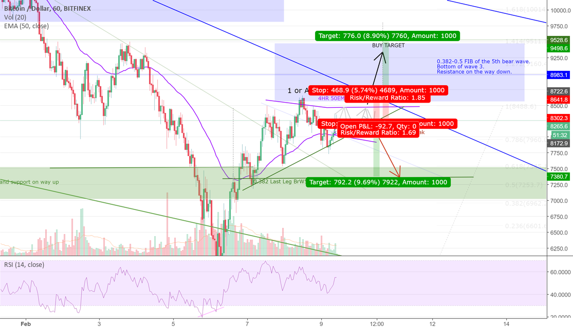 BTCUSD - Entry on an Ascending Triangle