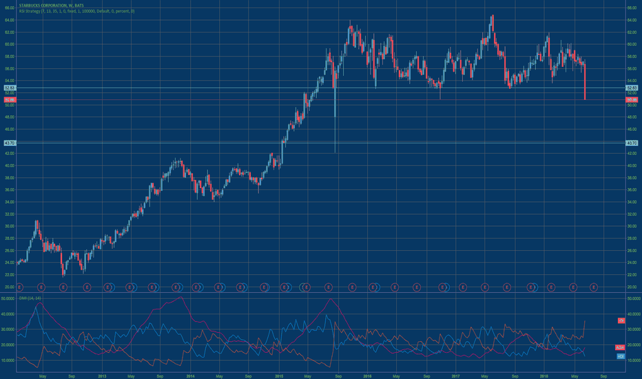 SBUX: Over-reaction to negative sentiments or a major reversal?