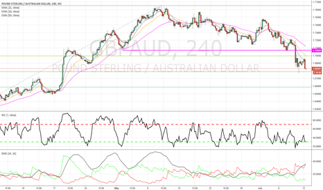GBPAUD: GBPAUD - Counter-trend Long Idea