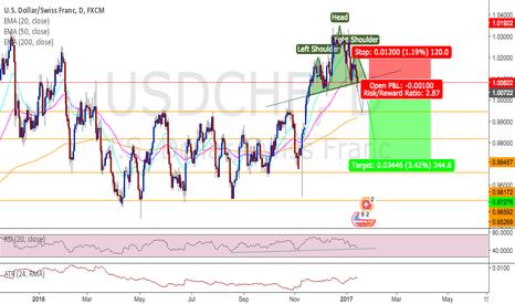 USDCHF: USDCHF potential short opportunity