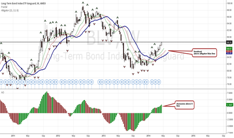 BLV: BLV Long Weekly