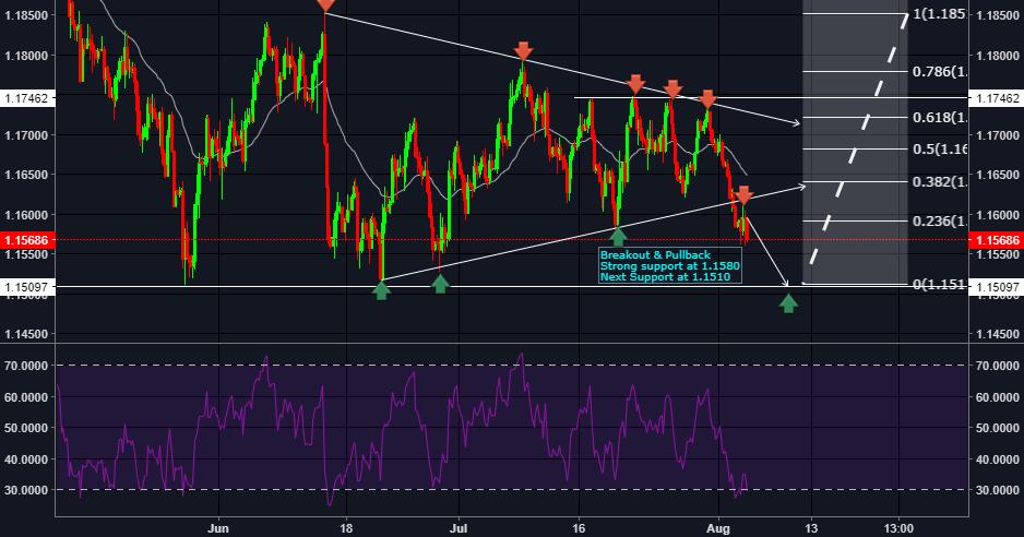 EURUSD channel break- pullback trade