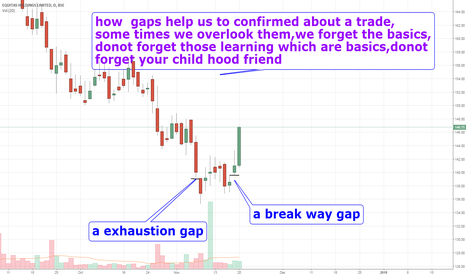 EQUITAS: how gaps help us in trading