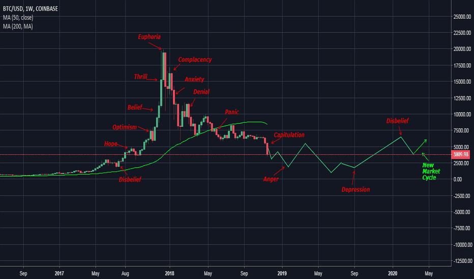 BTCUSD: BTC Market Cycle...Are you ready for 1k BTC??