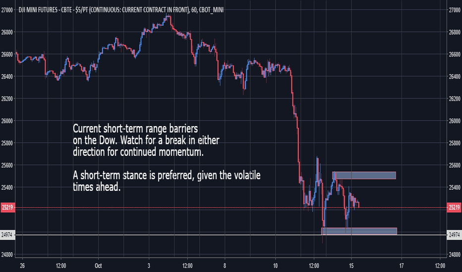 YM1!: Dow - Short-Term Range is Key