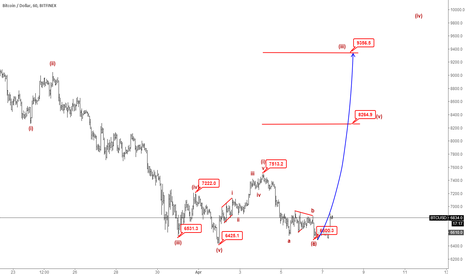 BTCUSD: H1|BTCUSD Will Be up to 9300, It's Buy Chance.