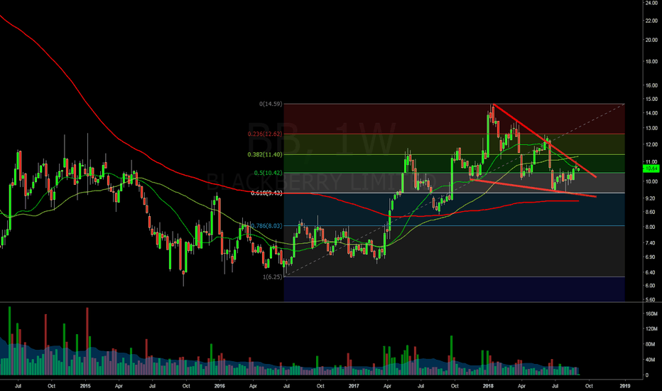 BB: $BB Weekly