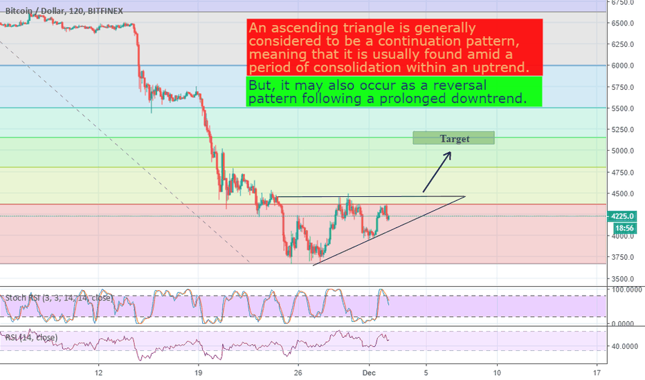 BTCUSD: BTC - Ascending Triangle as a reversal pattern