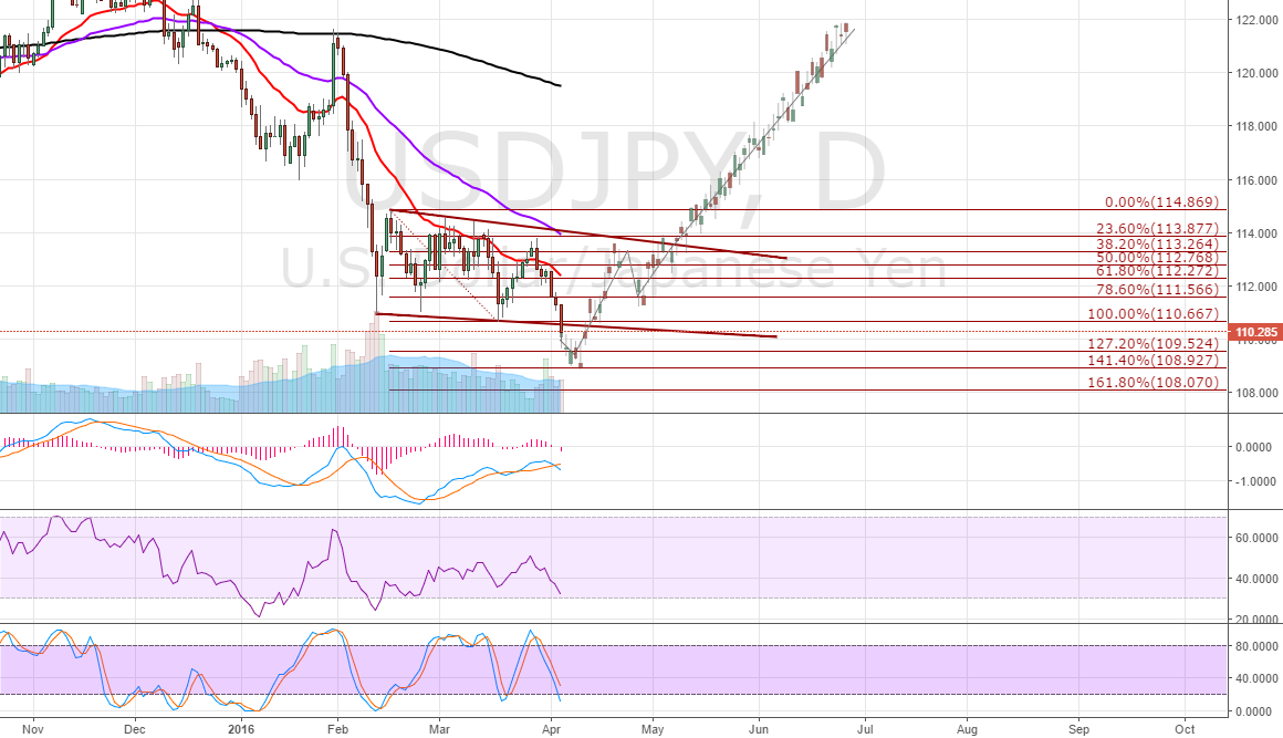 USDJPY. Potential Inverse H&S forming