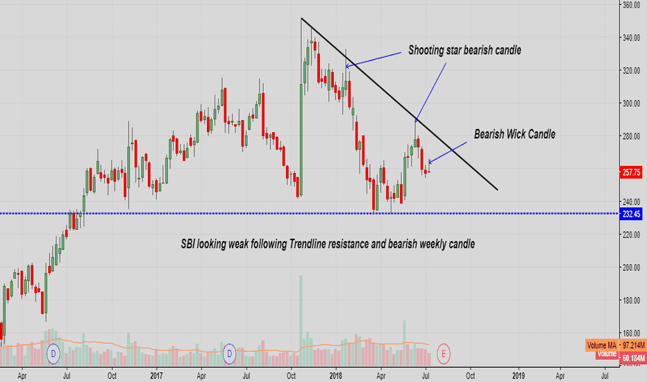 SBIN: SBI looking weak following Trendline resistance and bearish week