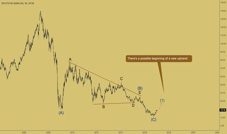 DB: DEUTSCHE BANK - bulls came back