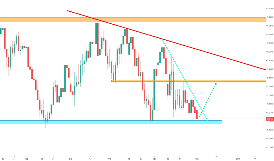 GBPUSD: GBP/USD - Reaching Support level of 1.27000
