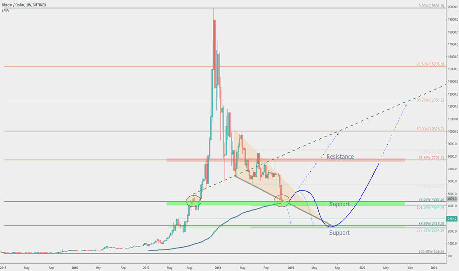 BTCUSD: Bitcoin hitting Massive Long-Term Support