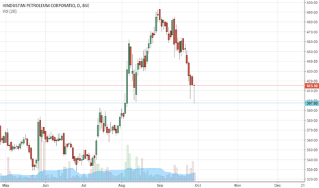 HINDPETRO: near support area- HPCL