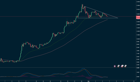 EOSUSD: $eos descending triangle showing a possibility to short