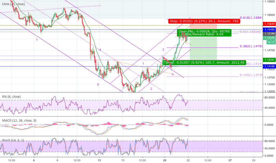 EURUSD: Short Euro Wave5 at key support/resistance, Expanding Triangle