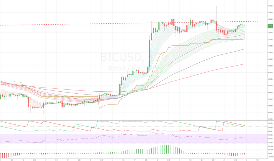 BTCUSD: Bitcoin - not for me