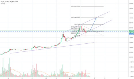 XRPUSD: Ripple has formed a bottom. For now.