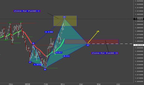 USDCAD: USD/CAD 5-0 Pattern