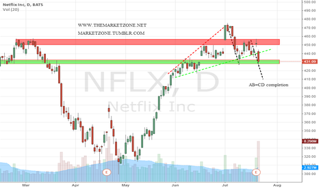 NFLX: Will $NFLX complete the AB=CD pattern?