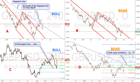 GBPUSD: CONFUSION