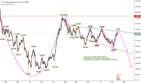 USDJPY: Sell USDJPY Based on Multiple Chart Patterns on Weekly Timeframe