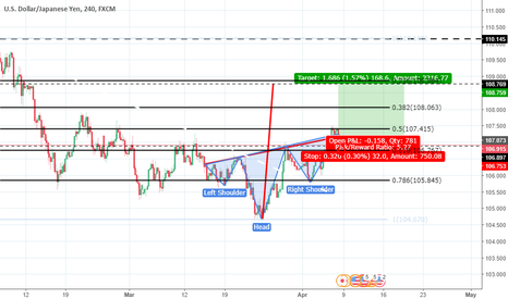 USDJPY: swing is the way