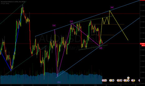 AUDUSD: Update my next ideal about AUDUSD