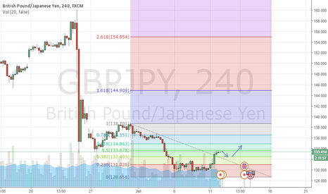 GBPJPY: retracement fibo 50%