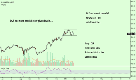 DLF: DLF seems to crack below given levels...