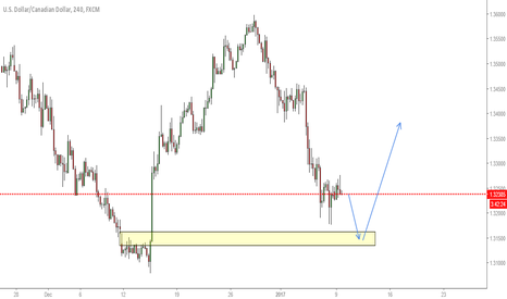 USDCAD: USDCAD one more down