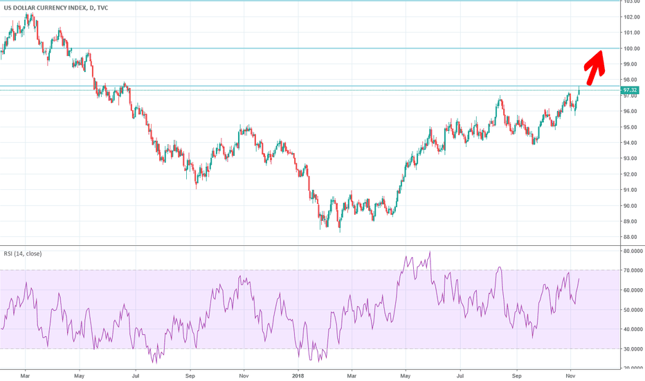 DXY: Dollar Index got new highs and headed toward 103 with 5% upside