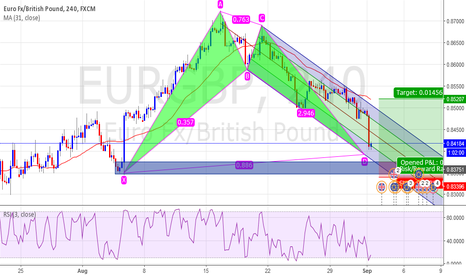 EURGBP: EUR/GBP PO Limit BAT Pattern