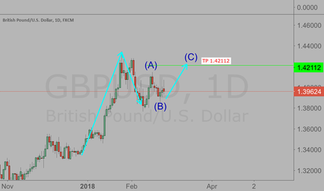 GBPUSD: Lets go 270pips..!