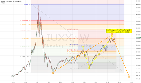 IUXX: NASDAQ 100 Index