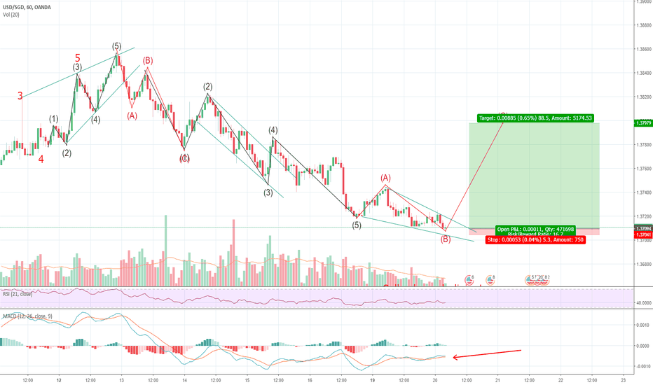USDSGD: A possible bounce may be coming today