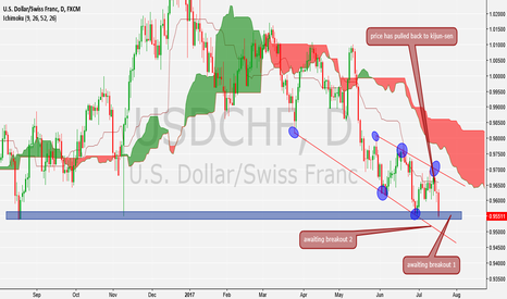 USDCHF: awaiting 2 breakouts to go short