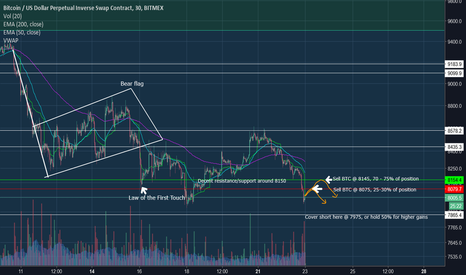 XBTUSD: My First Published Trade Idea! BTC -BYOS- Bring your own shorts