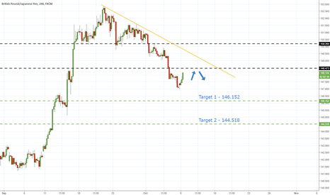 GBPJPY: GbpJpy - Approach Of Resistance Hints Further Declines