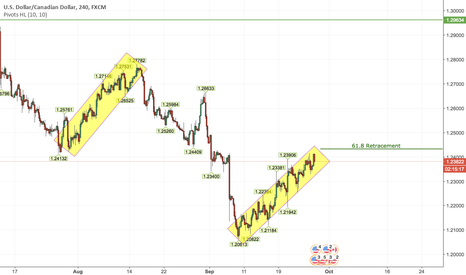 USDCAD: USDCAD Short Long Term Based On H4 + Daily Timeframe Breakout