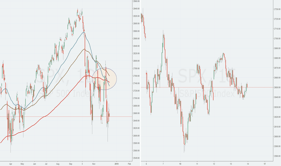 SPX: S&P 500: Panic breaks out
