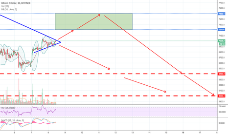 BTCUSD: Very Important Moment for $BTC