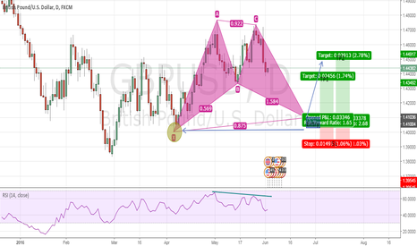 GBPUSD: GBPUSD Advanced Bat Pattern