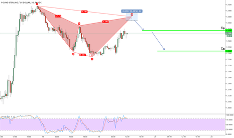 GBPUSD: possible bearish cypher on GBPUSD