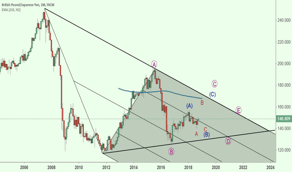 GBPJPY: GBPJPY The Bigger Pic..Elliott Wave Triangle