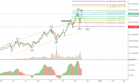 BTCUSDT: It's time for BTC to fall