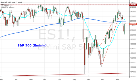 ES1!: S&P 500 Holds and Retreats from 200-Day SMA